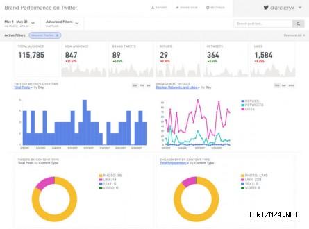 Twitter Analytics Nedir, Nasıl Kullanılır ?